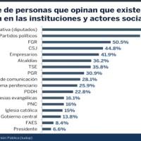 Más del 70 % de salvadoreños considera que la @AsambleaSV es un órgano donde existe mucha corrupción, encuesta UCA.